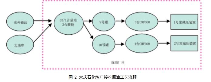 图 2 大庆石化炼厂接收原油工艺流程