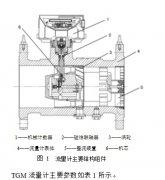 TGM涡轮流量计的技术特性与性能比较