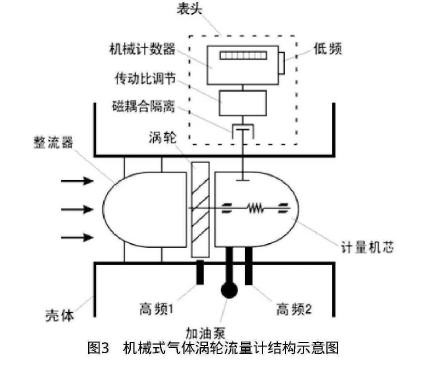 图3机械式气体涡轮流量计结构示意图