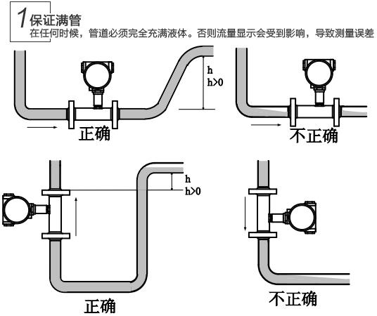 液态氧流量计问题维修查找办法1图