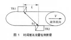 便携式时差法小管径超声波液体流量计厂