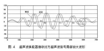 图 4超声波换能器接收对方超声波信号局部放大波形