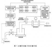 流量测量装置|液体流量标准装置介质密度
