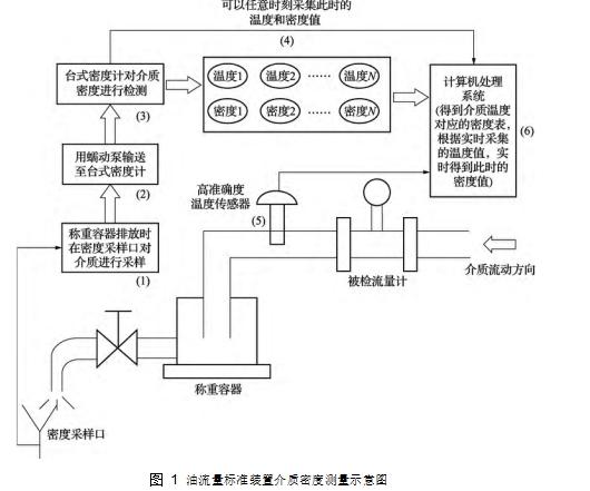 图 1油流量标准装置介质密度测量示意图