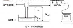 无线水污染超声波明渠水量检测仪|厂家原