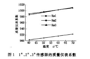 图1  1、2、3传感器的质量仪表系数