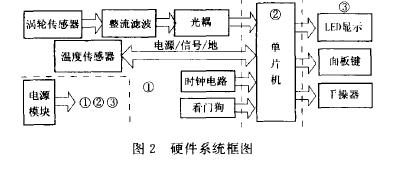 图2硬件系统框图