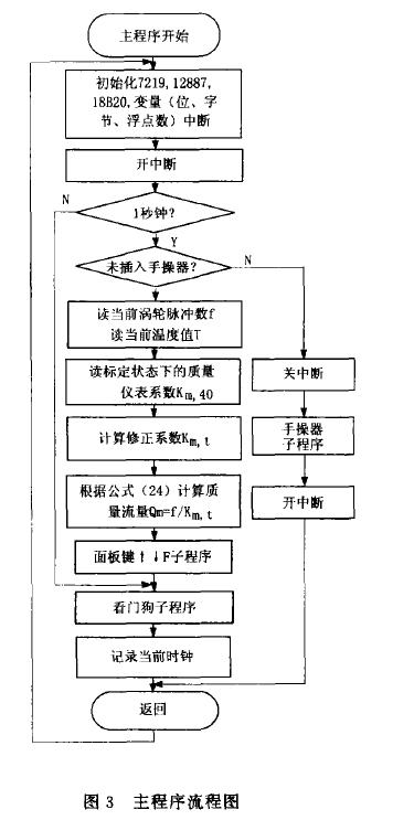 图3主程序流程图