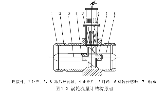 图 1. 2  涡轮流量计结构原理