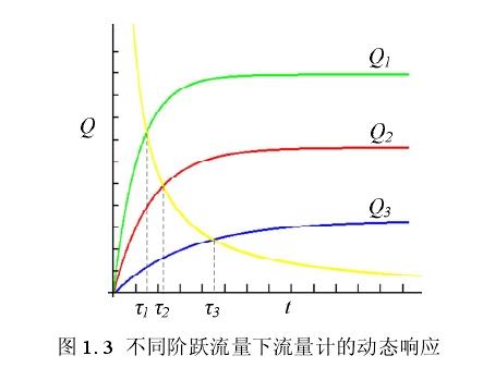 图 1. 3  不同阶跃流量下流量计的动态响应