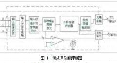 新型涡轮流量计传感器预处理仪 工作原理