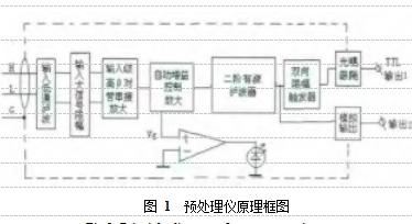 图 1  预处理仪原理框图