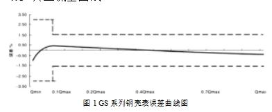 图1 GS 系列钢壳表误差曲线图
