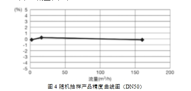 图4 随机抽样产品精度曲线图(DN50)
