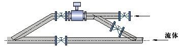 工业污水处理厂选型流量监测中流量计详细解说