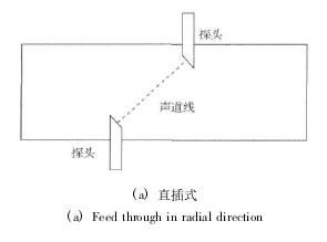 图1 超声流量计探头安装形式