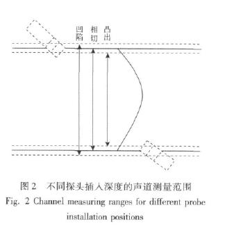 图2 不同探头插入深度的声道测量范围