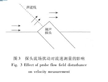 图 3 探头流场扰动对流速测量的影响