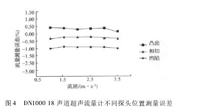 图 4 DN1000 18 声道超声流量计不同探头位置测量误差