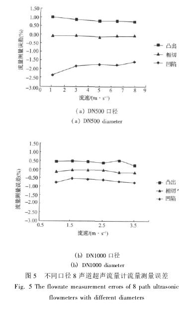 图 5 不同口径 8 声道超声流量计流量测量误差