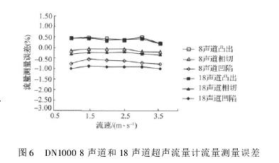 图 6 DN1000 8 声道和 18 声道超声流量计流量测量误差