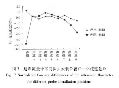 图 7 超声流量计不同探头安装位置归一化流速差异