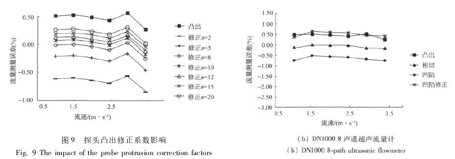 图 9 探头凸出修正系数影响