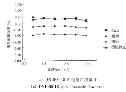 ( a) DN1000 18 声道超声流量计