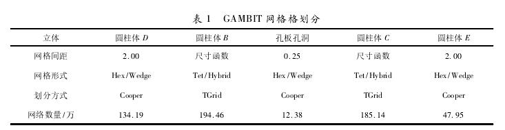 表 1 GAMBIT 网格格划分