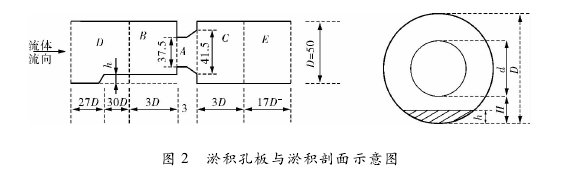图 2 淤积孔板与淤积剖面示意图