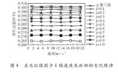 图 4 差压比值因子 k 随速度及淤积的变化规律