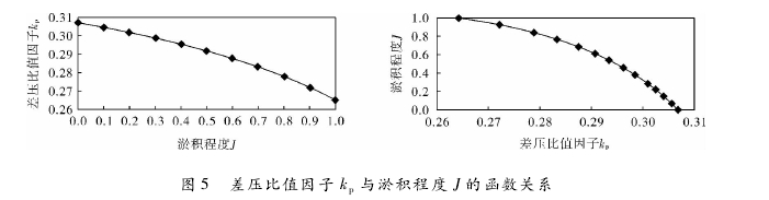 图 5 差压比值因子 kp与淤积程度 J 的函数关系
