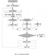 涡轮流量计系统系统软件设计全面解析