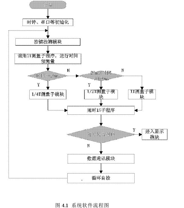 图 4.1 系统软件流程图