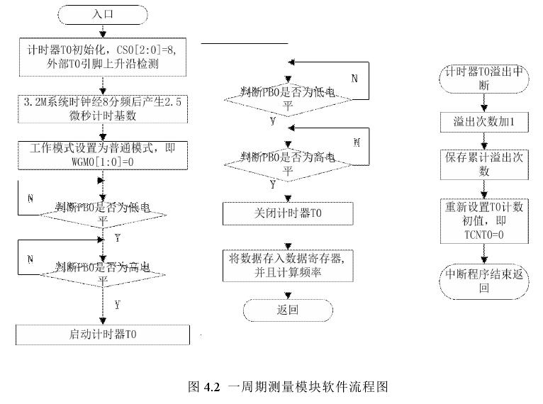 图 4.2 一周期测量模块软件流程图