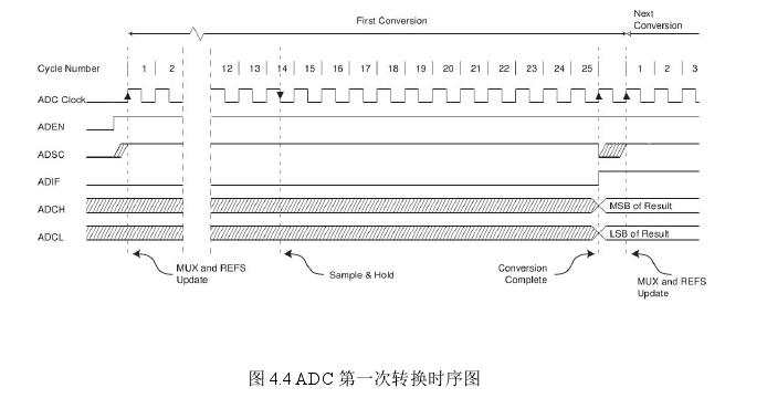 图 4.4 ADC 次转换时序图