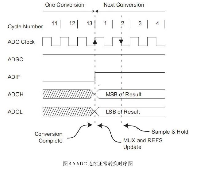 图 4.5 ADC 连续正常转换时序图