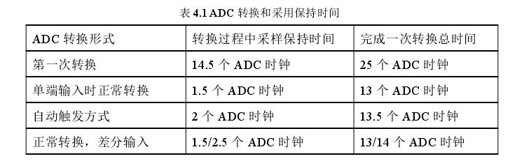 表 4.1 ADC 转换和采用保持时间