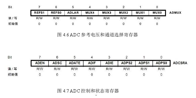 图 4.7 ADC 控制和状态寄存器
