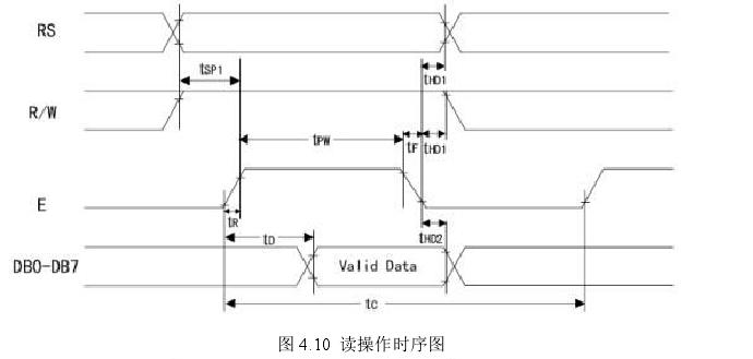 图 4.10 读操作时序图