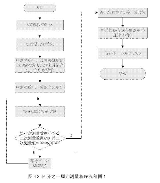 图 4.8 四分之一周期测量程序流程图 1