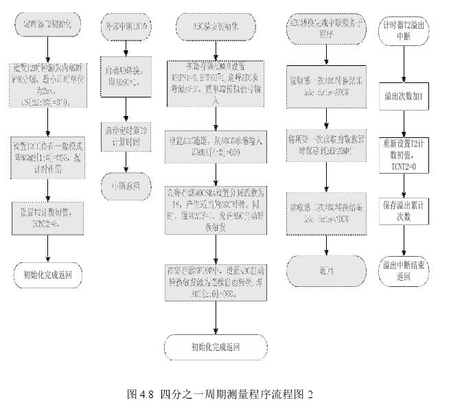 图 4.8 四分之一周期测量程序流程图 2