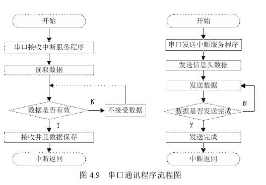 图 4.9 串口通讯程序流程图