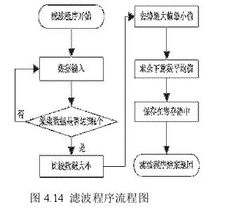 图 4.14 涡轮流量计滤波程序流程图