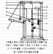 气体涡轮流量计的不同检测方式测量结果