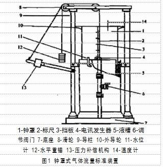 1-钟罩 2-标尺 3-挡板 4-电讯发生器 5-液槽 6-调 节阀门 7-底座 8-滑轮 9-导柱 10-外导轮 11-水位  计 12-水平重锤 13-压力补偿机构 14-温度计  图1 钟罩式气体流量标准装置
