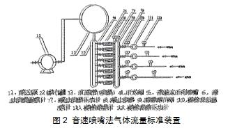 图2 音速喷嘴法气体流量标准装置