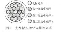 图 2光 纤 探 头 光 纤束 排 列 方式