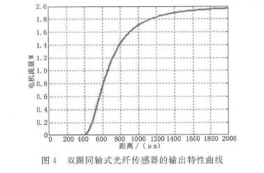 图4双圈同轴光纤传感器的输出特性曲
