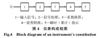 涡轮流量计构成框图
